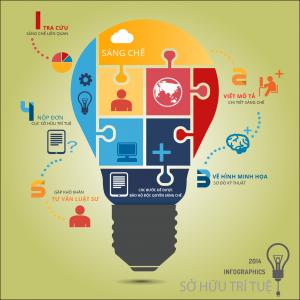 Quy trình, thủ tục đăng ký sáng chế theo quy định mới
