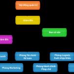 Đặc điểm công ty cổ phần theo Luật Doanh nghiệp 2014