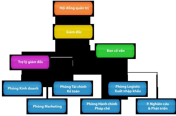 Dac Diem Cong Ty Co Phan Theo Luat Doanh Nghiep 2014