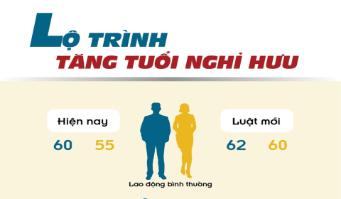 Quy Dinh Tuoi Nghi Huu Theo Bo Luat Lao Dong Hien Hanh